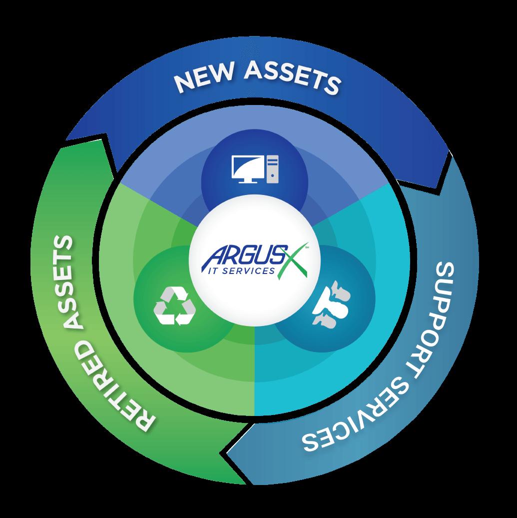 New Assets