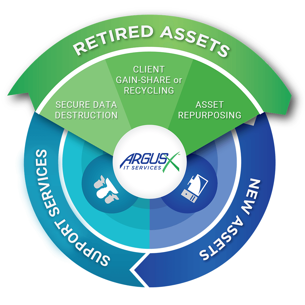 Retired assets popup-categories2